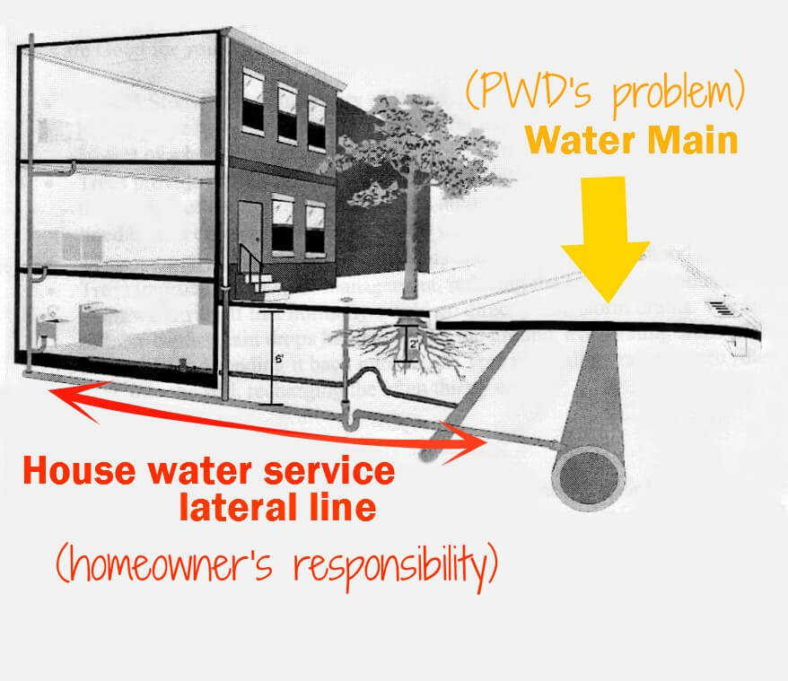 East Falls Local house water laterals image